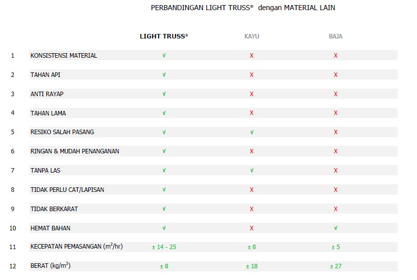 Light Truss - Perbandingan Baja Ringan