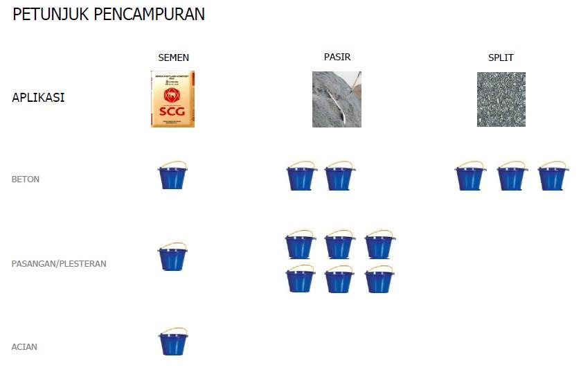 PCC - Petunjuk Siam Cement