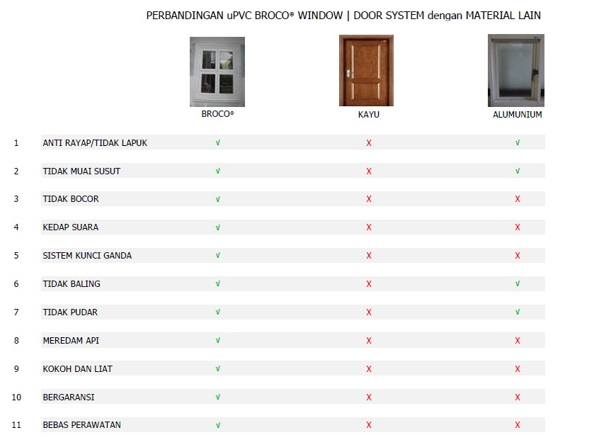 uPVC Broco - Perbandingan