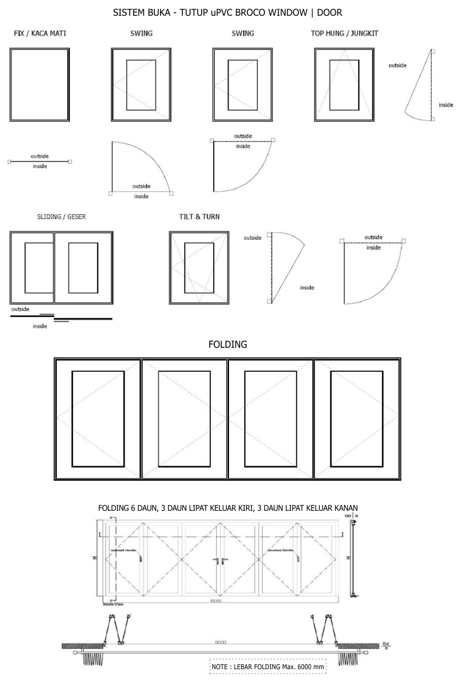 uPVC Broco - Sistem Buka Tutup