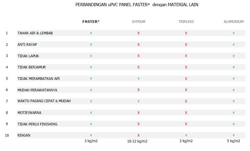 uPVC Panel - Perbandingan uPVC Panel